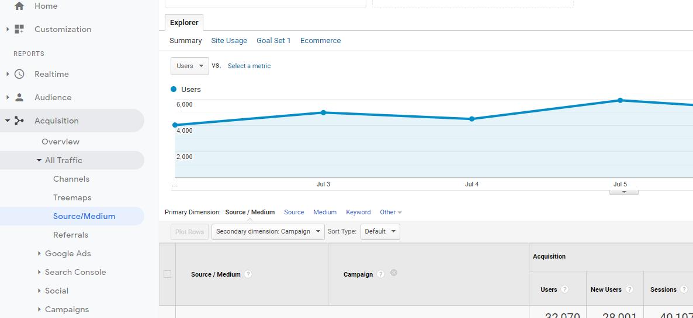 UTM reports in Google Analytics