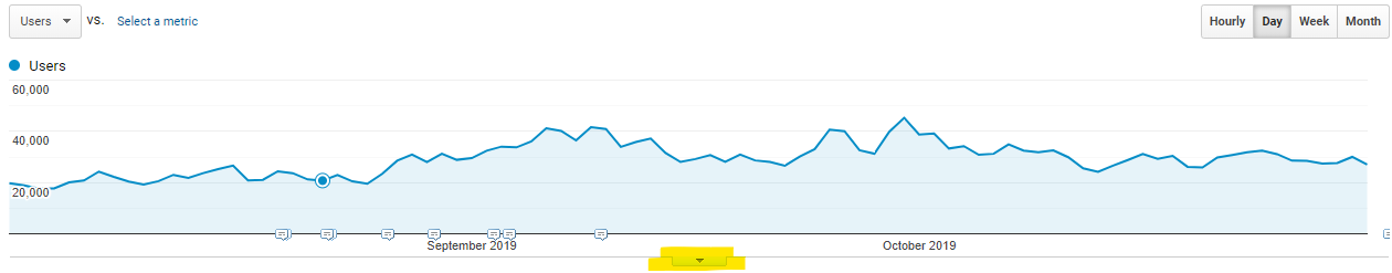 Polka Dot Data - Google Analytics Annotations Drop Down